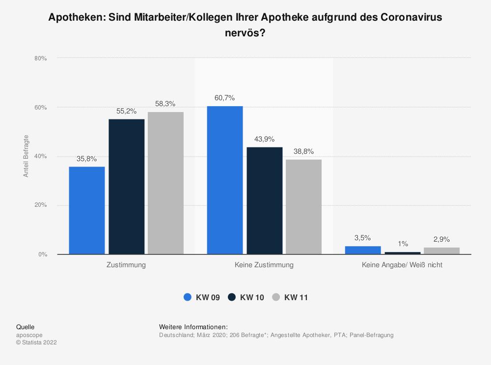 Statistik: Apotheken: Sind Mitarbeiter/Kollegen Ihrer Apotheke aufgrund des Coronavirus nervös?  | Statista