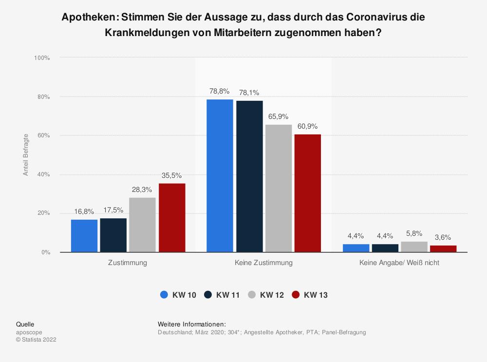 Statistik: Apotheken: Stimmen Sie der Aussage zu, dass durch das Coronavirus die Krankmeldungen von Mitarbeitern zugenommen haben? | Statista