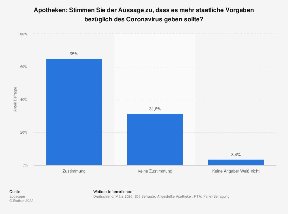 Statistik: Apotheken: Stimmen Sie der Aussage zu, dass es mehr staatliche Vorgaben bezüglich des Coronavirus geben sollte? | Statista