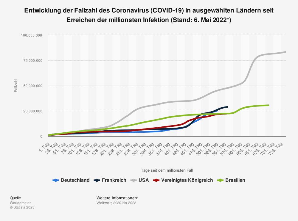Statistik: Entwicklung der Fallzahl des Coronavirus (COVID-19) in ausgewählten Ländern seit Erreichen der 100. Infektion (Stand: 4. März 2021) | Statista