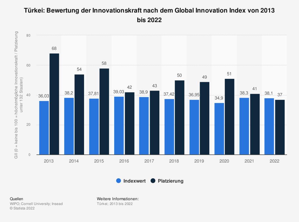 Statistik: Türkei: Bewertung der Innovationskraft nach dem Global Innovation Index von 2013 bis 2020   Statista