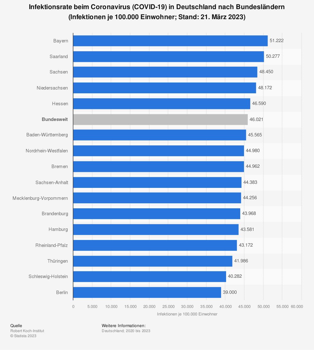 Statistik: Infektionsrate beim Coronavirus (COVID-19) in Deutschland nach Bundesländern (Infektionen je 100.000 Einwohner; Stand: 20. Januar 2021) | Statista