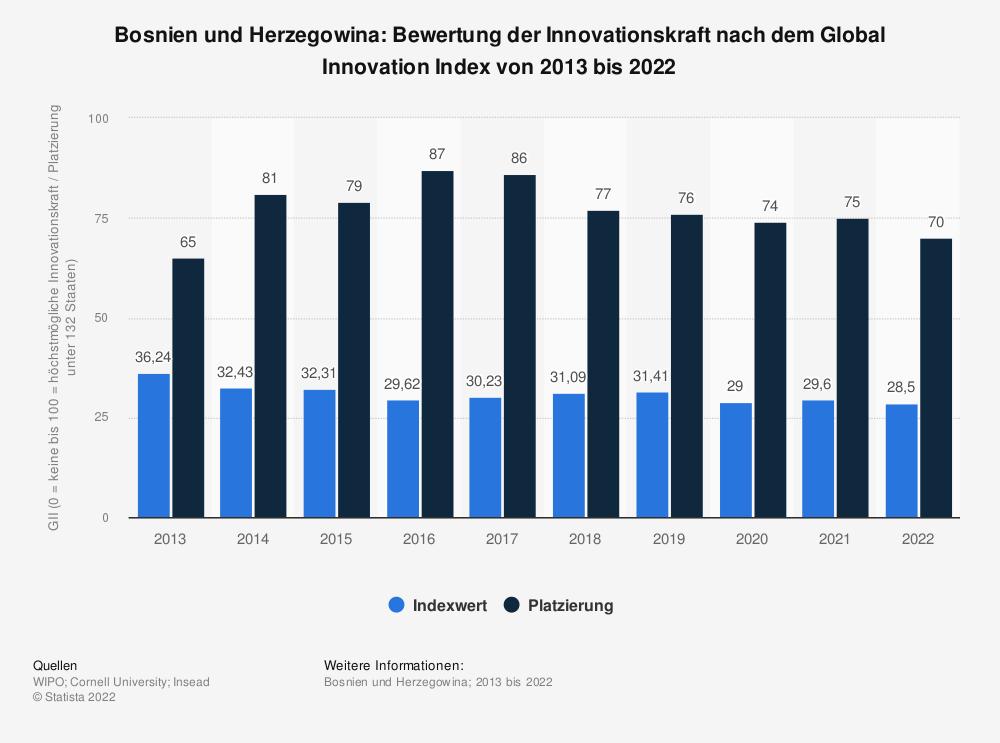 Statistik: Bosnien und Herzegowina: Bewertung der Innovationskraft nach dem Global Innovation Index von 2013 bis 2020 | Statista