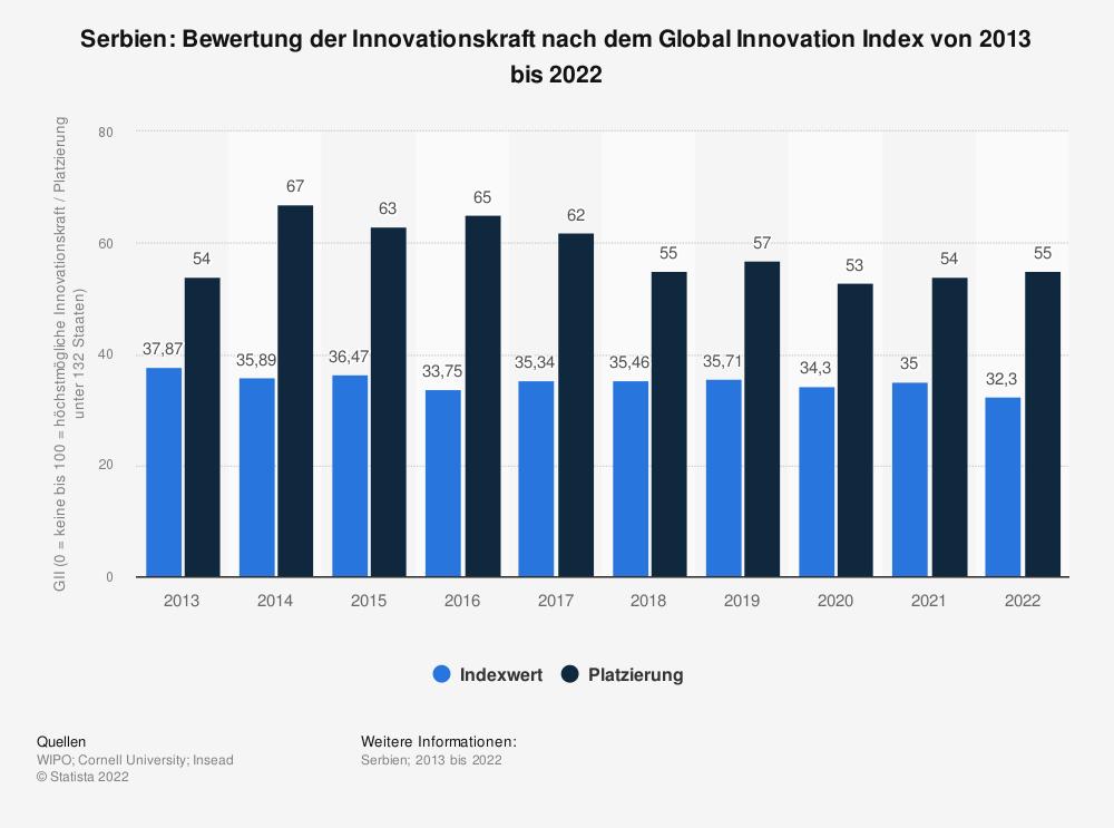 Statistik: Serbien: Bewertung der Innovationskraft nach dem Global Innovation Index von 2013 bis 2020 | Statista