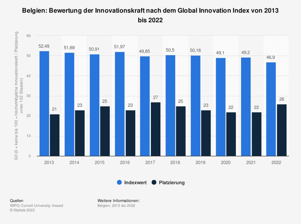 Statistik: Belgien: Bewertung der Innovationskraft nach dem Global Innovation Index von 2013 bis 2021   Statista