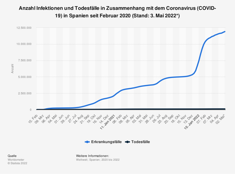 Statistik: Anzahl Infektionen und Todesfälle in Zusammenhang mit dem Coronavirus (COVID-19) in Spanien seit Februar 2020 (Stand: 15. April 2021) | Statista