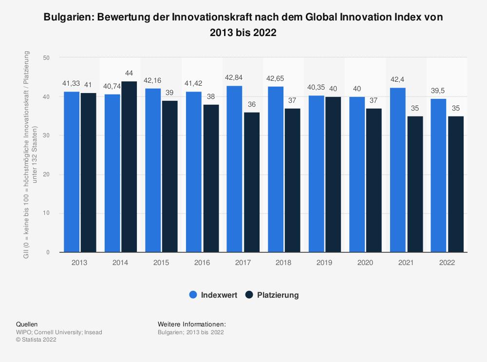 Statistik: Bulgarien: Bewertung der Innovationskraft nach dem Global Innovation Index von 2013 bis 2020   Statista