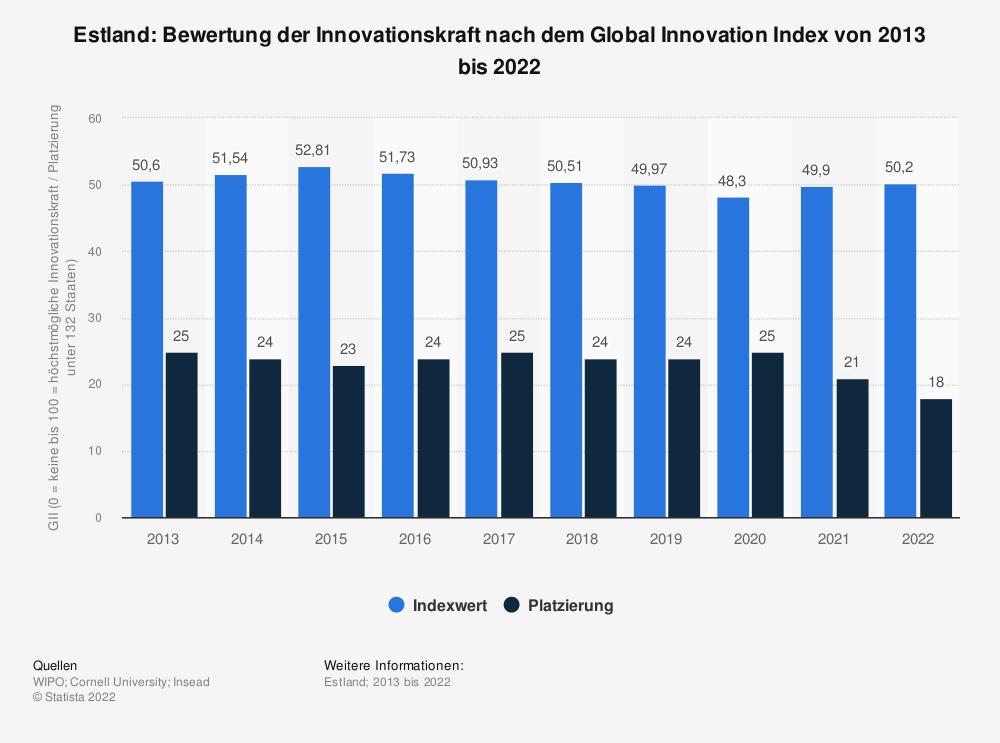 Statistik: Estland: Bewertung der Innovationskraft nach dem Global Innovation Index von 2013 bis 2021 | Statista