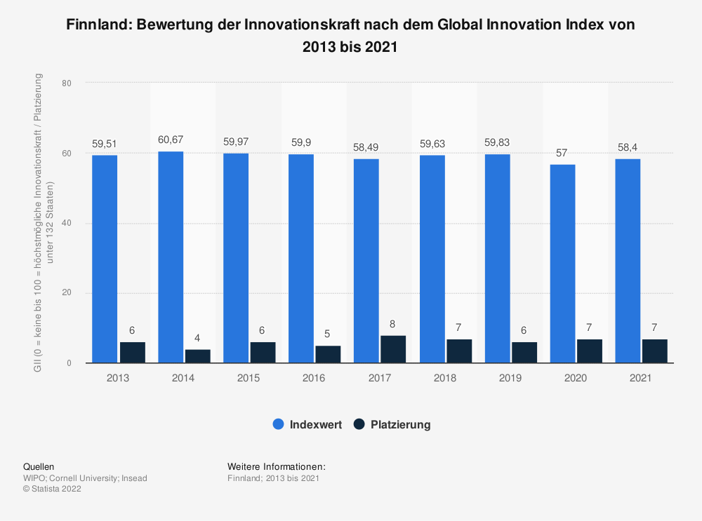 Statistik: Finnland: Bewertung der Innovationskraft nach dem Global Innovation Index von 2013 bis 2020 | Statista