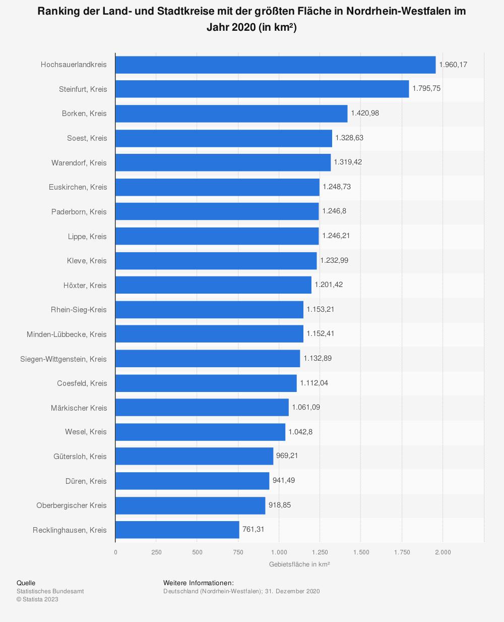 Statistik: Ranking der Land- und Stadtkreise mit der größten Fläche in Nordrhein-Westfalen im Jahr 2018 (in km²) | Statista