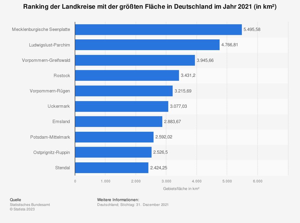 Statistik: Ranking der Landkreise mit der größten Fläche in Deutschland im Jahr 2019 (in km²) | Statista