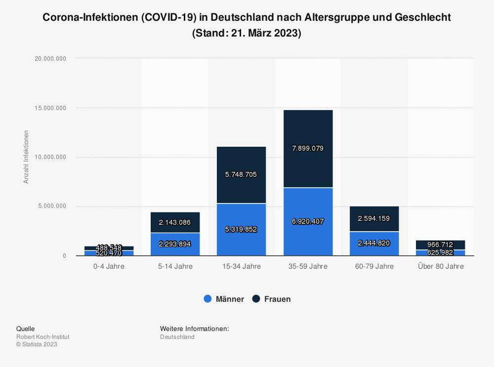 Statistik: Corona-Infektionen (COVID-19) in Deutschland nach Altersgruppe und Geschlecht (Stand: 22. Januar 2021) | Statista