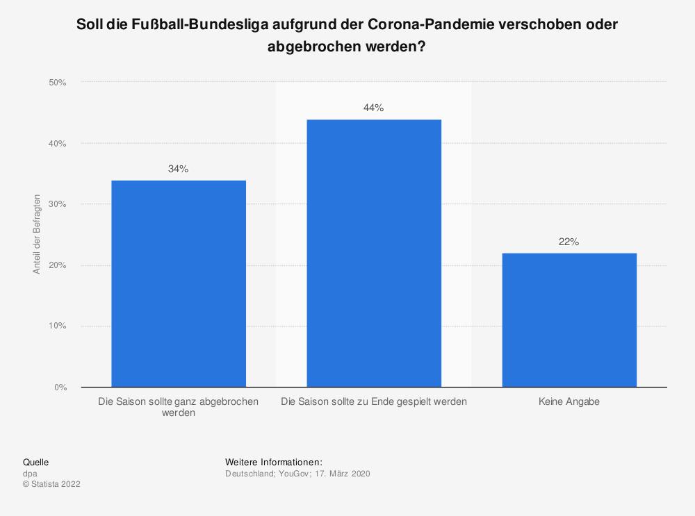 Statistik: Soll die Fußball-Bundesliga aufgrund der Corona-Pandemie verschoben oder abgebrochen werden? | Statista
