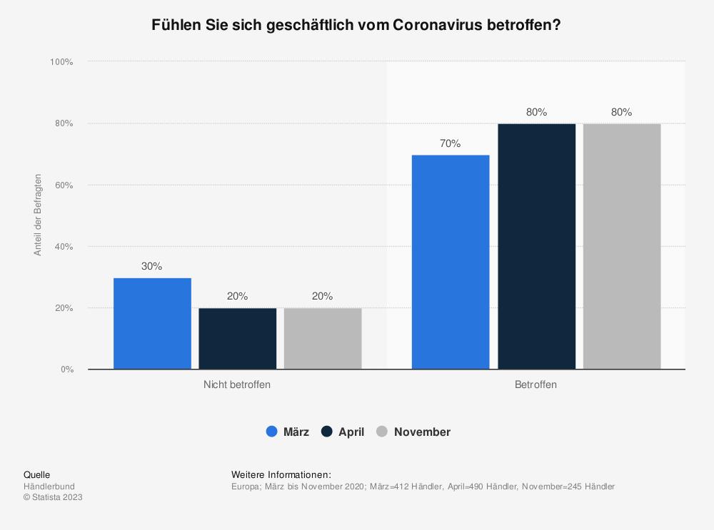 Statistik: Fühlen Sie sich geschäftlich vom Coronavirus betroffen? | Statista