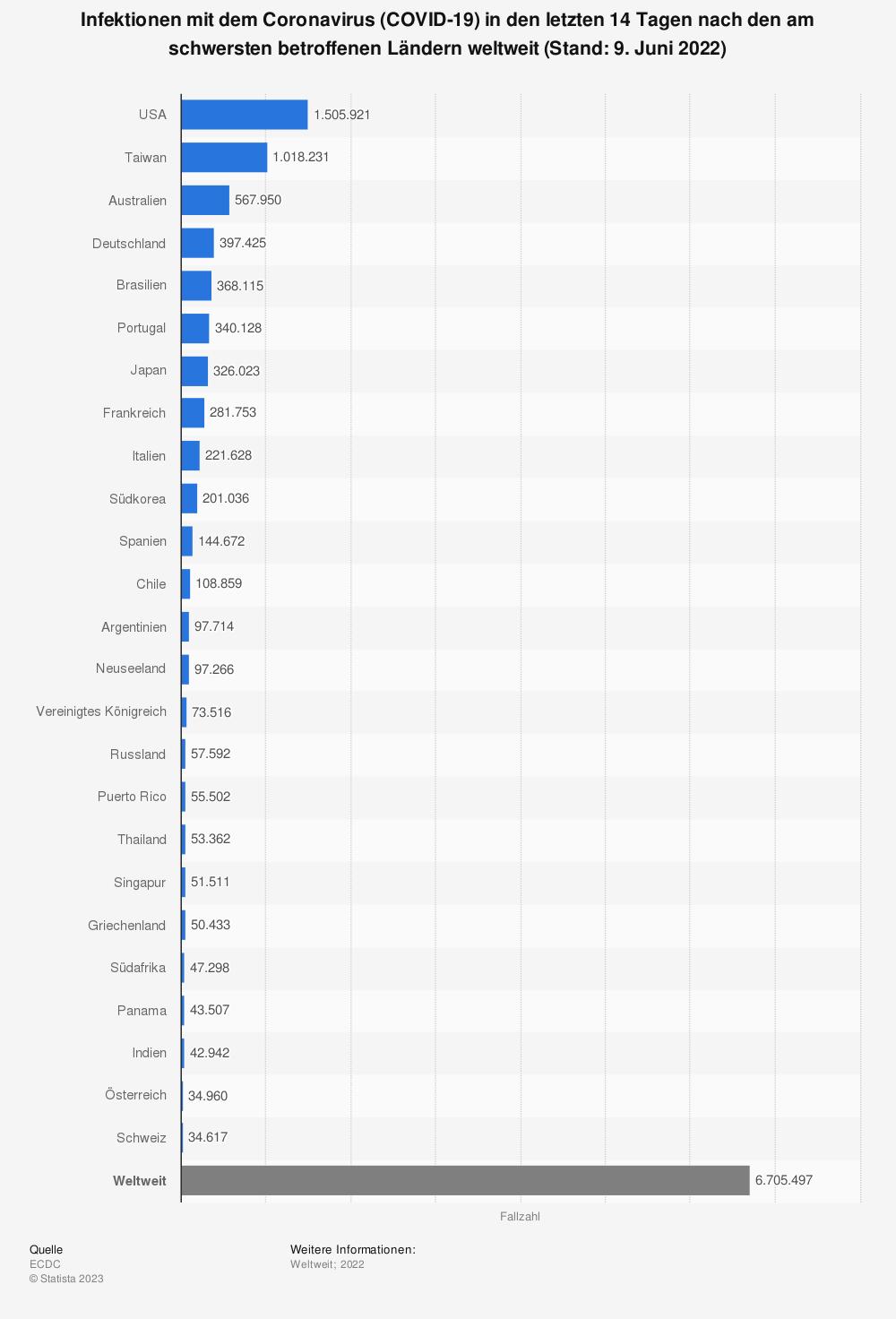 Statistik: Infektionen mit dem Coronavirus (COVID-19) in den letzten 14 Tagen nach den am schwersten betroffenen Ländern weltweit (Stand: 21. September 2020) | Statista