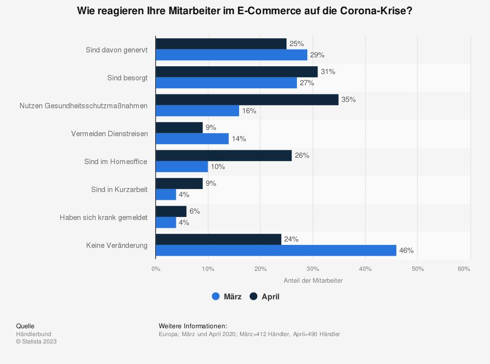 Statistik: Wie reagieren Ihre Mitarbeiter im E-Commerce auf die Corona-Krise?   Statista