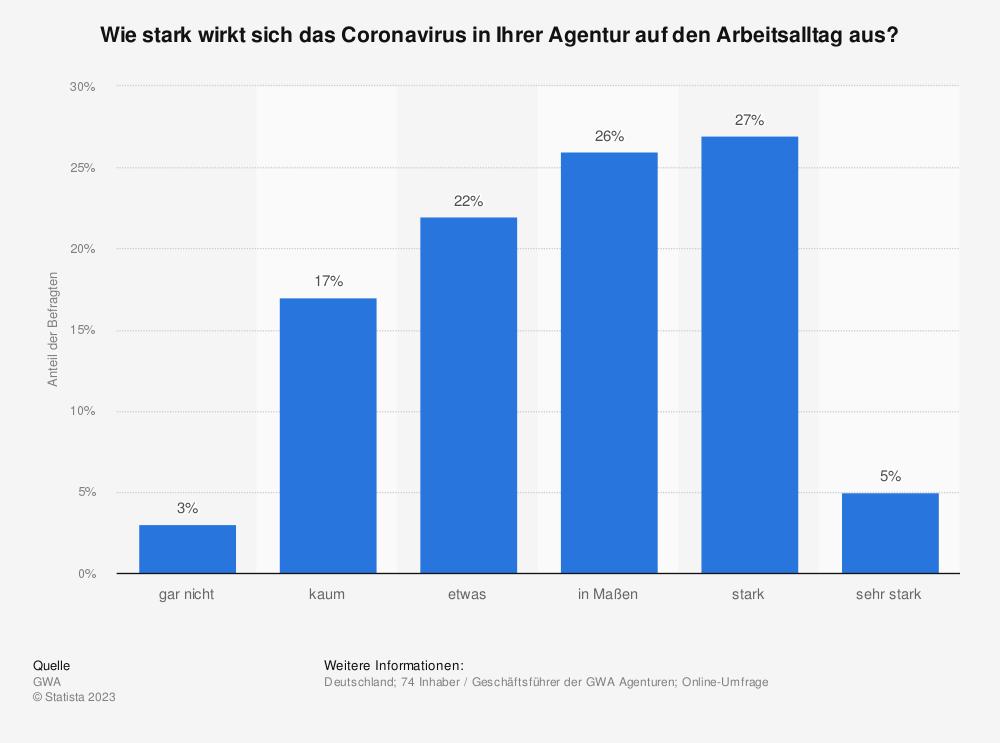 Statistik: Wie stark wirkt sich das Coronavirus in Ihrer Agentur auf den Arbeitsalltag aus? | Statista
