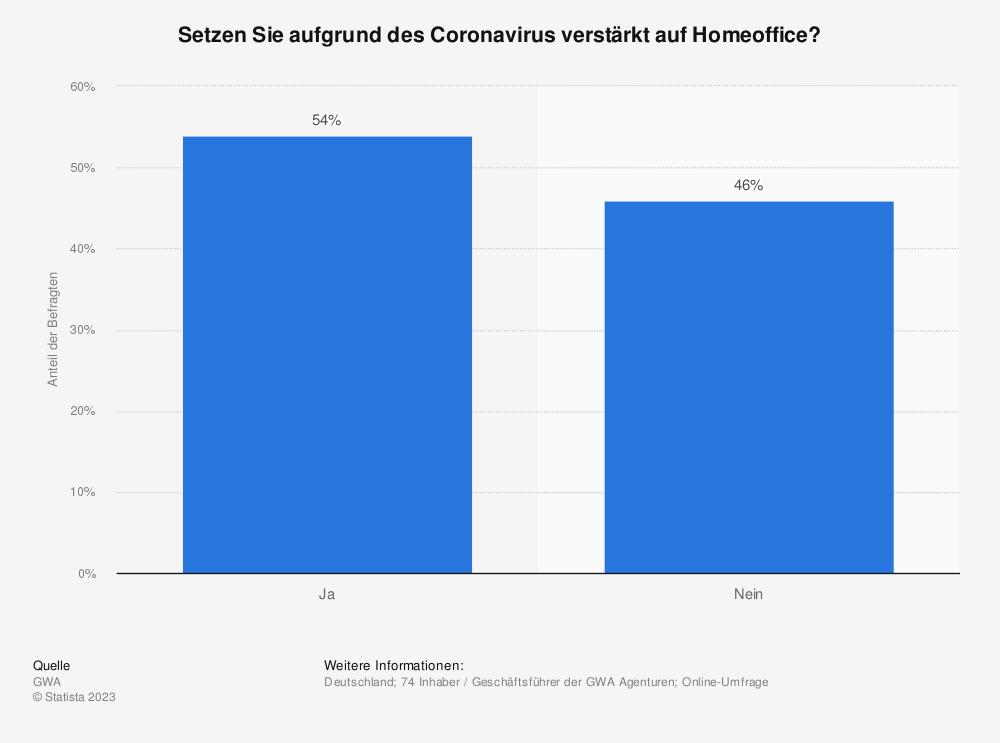 Statistik: Setzen Sie aufgrund des Coronavirus verstärkt auf Homeoffice? | Statista