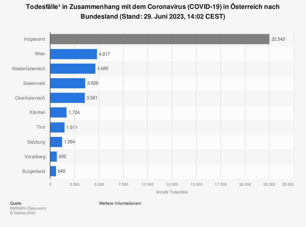 Statistik: Todesfälle¹ in Zusammenhang mit dem Coronavirus (COVID-19) in Österreich nach Bundesland (Stand: 07. Dezember 2020, 9:30 CEST) | Statista