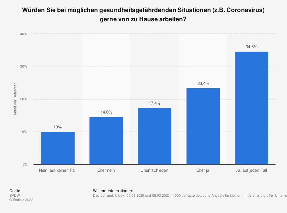 Statistik: Würden Sie bei möglichen gesundheitsgefährdenden Situationen (z.B. Coronavirus) gerne von zu Hause arbeiten?  | Statista