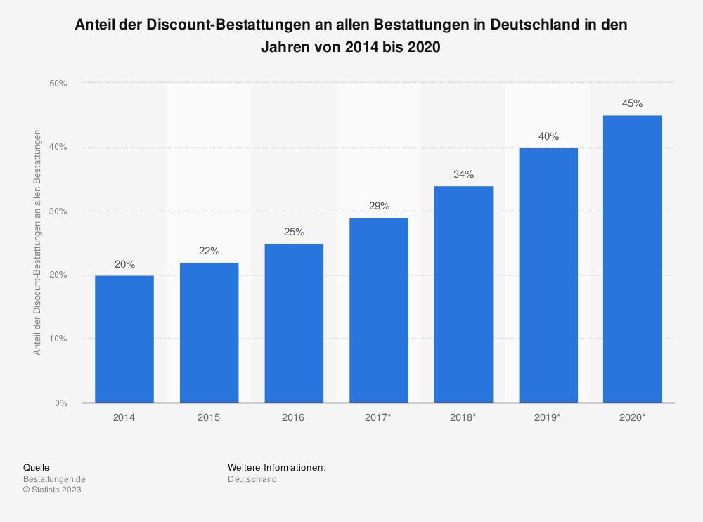 Statistik: Anteil der Discount-Bestattungen an allen Bestattungen in Deutschland in den Jahren von 2014 bis 2020 | Statista