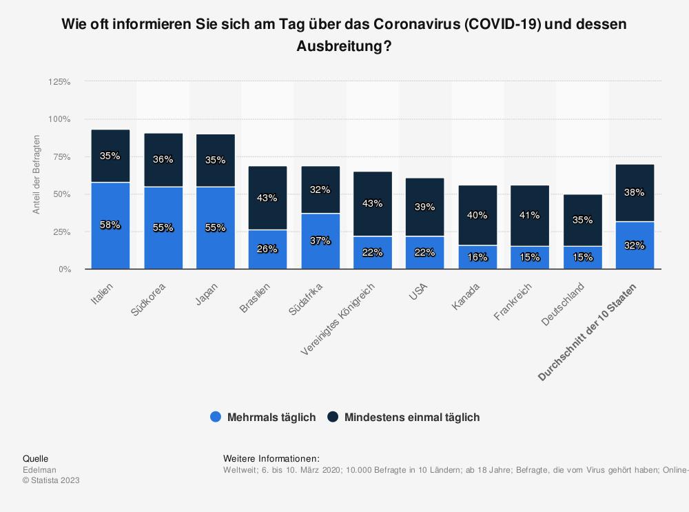 Statistik: Wie oft informieren Sie sich am Tag über das Coronavirus (COVID-19) und dessen Ausbreitung? | Statista