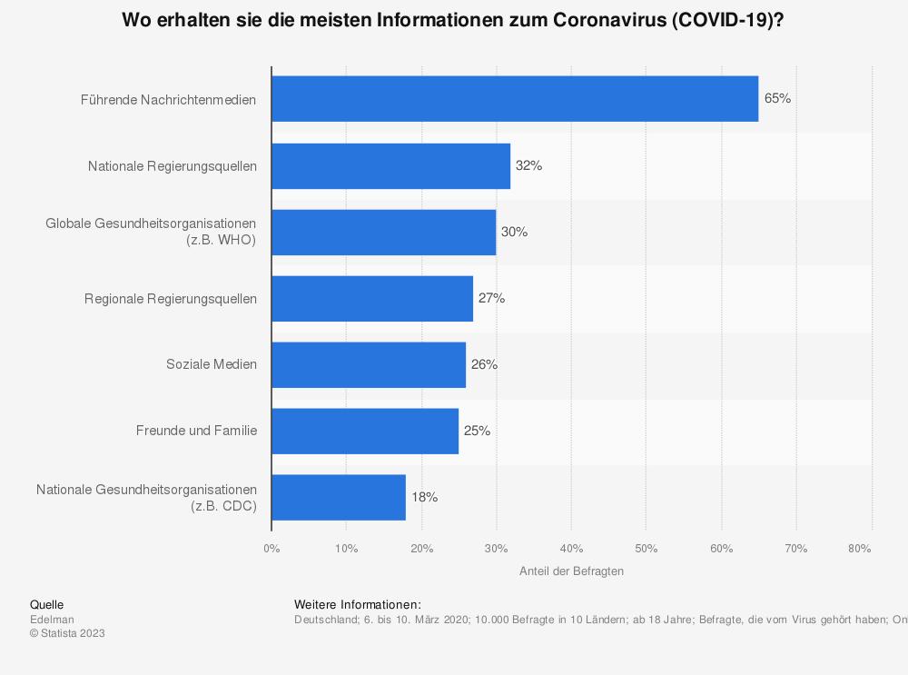 Statistik: Wo erhalten sie die meisten Informationen zum Coronavirus (COVID-19)?   Statista