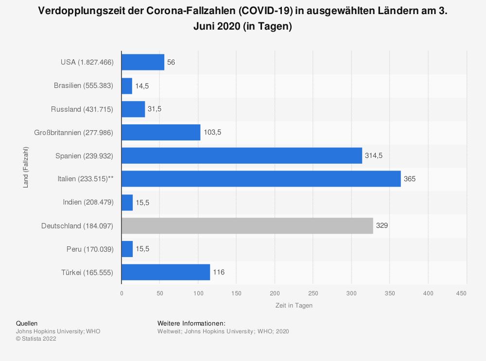 Statistik: Verdoppelungszeit der Corona-Fallzahlen (COVID-19) in ausgewählten Ländern am 19. März 2020 (in Tagen) | Statista
