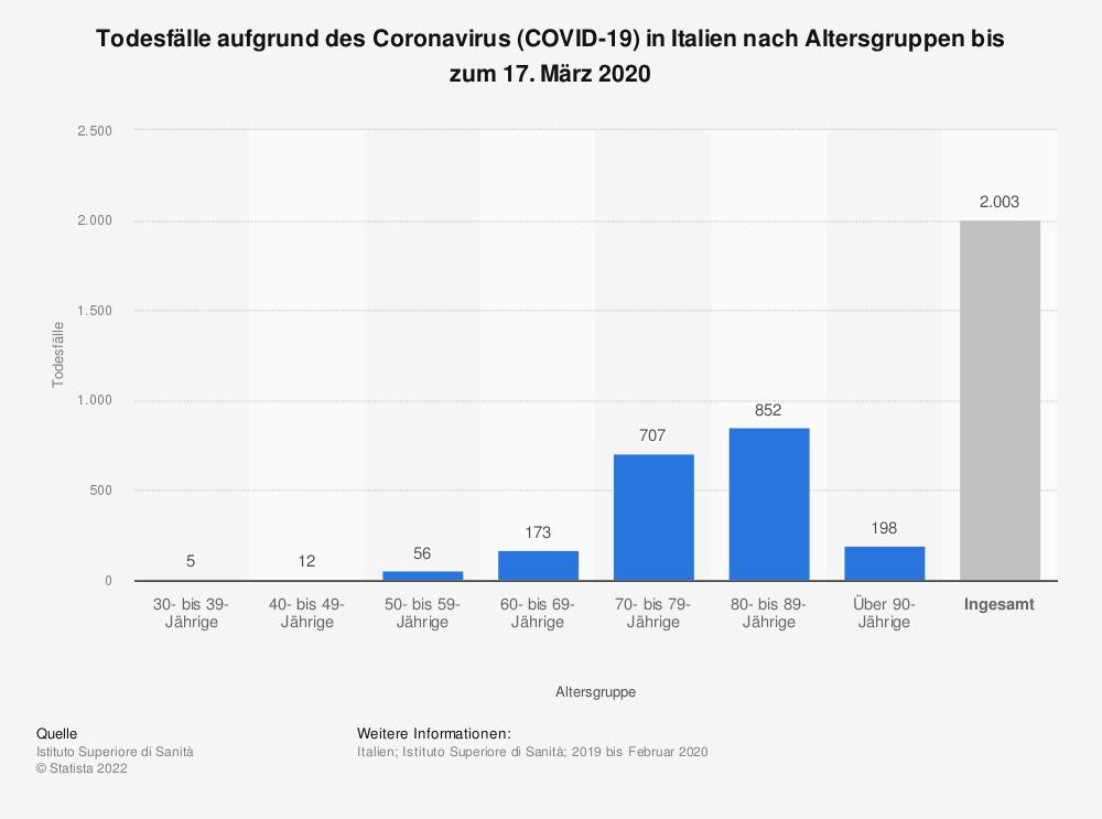 Statistik: Todesfälle aufgrund des Coronavirus (COVID-19) in Italien nach Altersgruppen bis zum 17. März 2020 | Statista