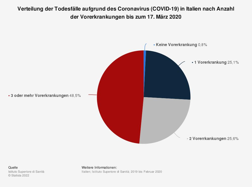 Statistik: Verteilung der Todesfälle aufgrund des Coronavirus (COVID-19) in Italien nach Anzahl der Vorerkrankungen bis zum 17. März 2020 | Statista