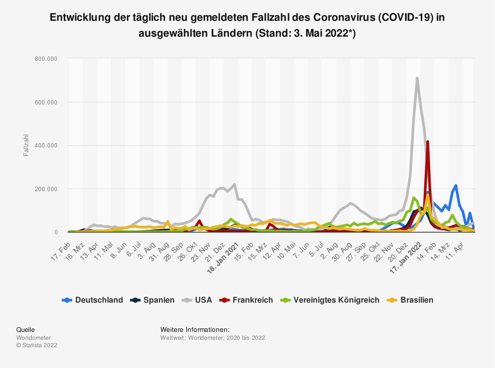 Statistik: Entwicklung der täglich neu gemeldeten Fallzahl des Coronavirus (COVID-19) in ausgewählten Ländern (Stand: 21. September 2020) | Statista