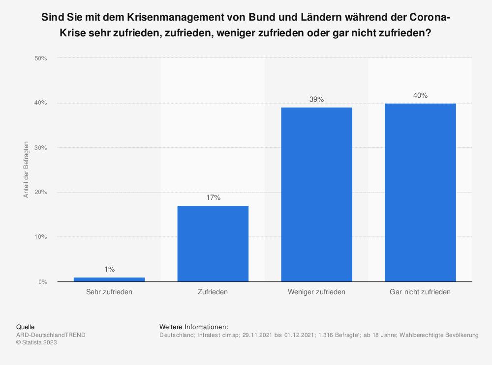Statistik: Sind Sie mit dem Krisenmanagement von Bund und Ländern während der Corona-Krise sehr zufrieden, zufrieden, weniger zufrieden oder gar nicht zufrieden? | Statista