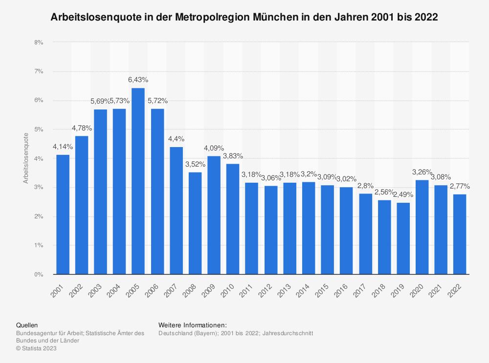 Statistik: Arbeitslosenquote in der Metropolregion München in den Jahren 2001 bis 2018  | Statista