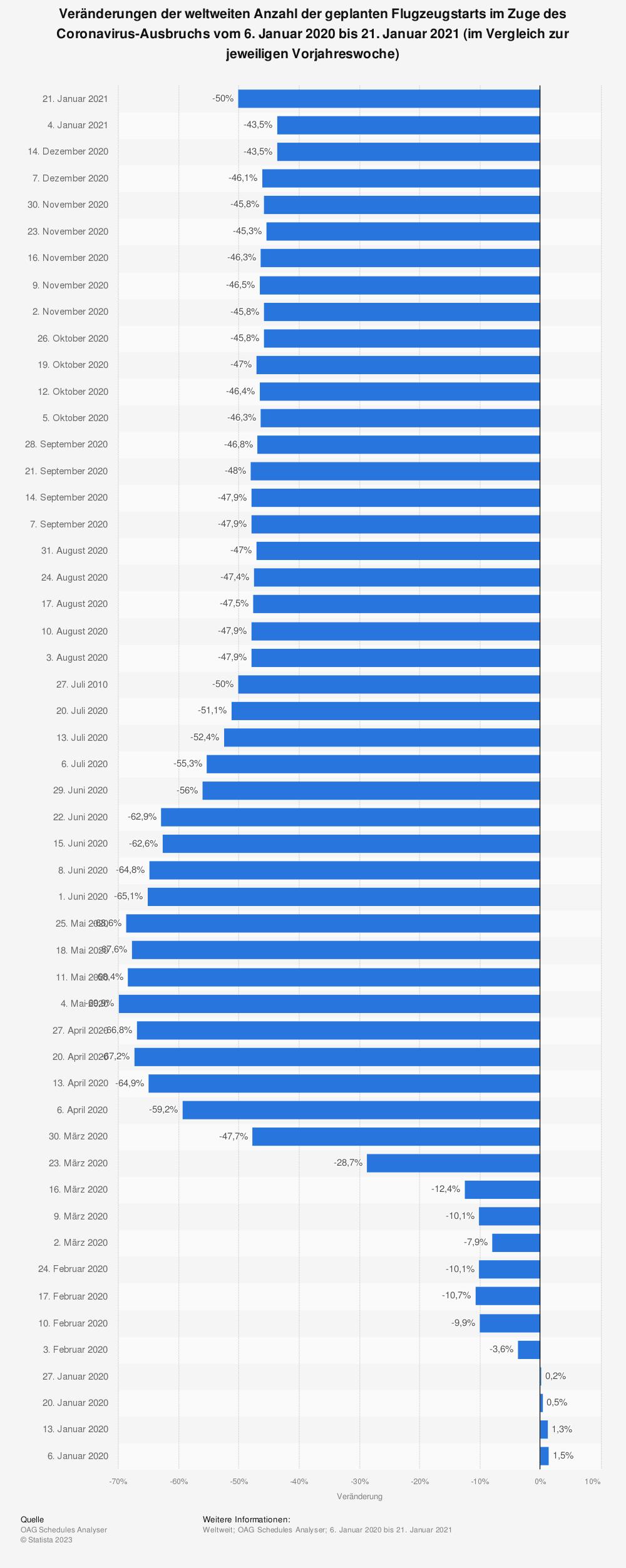 Statistik: Veränderungen der weltweiten Anzahl der geplanten Flugzeugstarts im Zuge des Coronavirus-Ausbruchs vom 6. Januar 2020 bis 21. Januar 2021 (im Vergleich zur jeweiligen Vorjahreswoche) | Statista