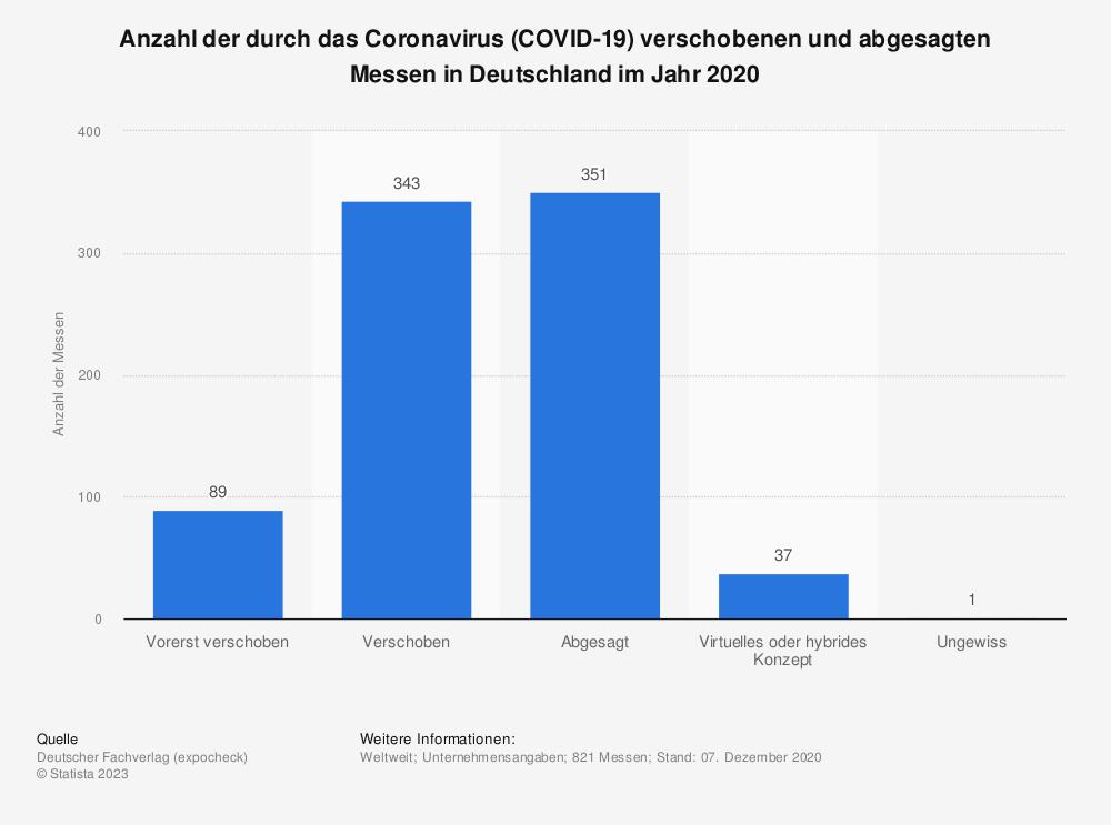 Statistik: Anzahl der durch das Coronavirus (COVID-19) verschobenen und abgesagten Messen in Deutschland im Jahr 2020 | Statista