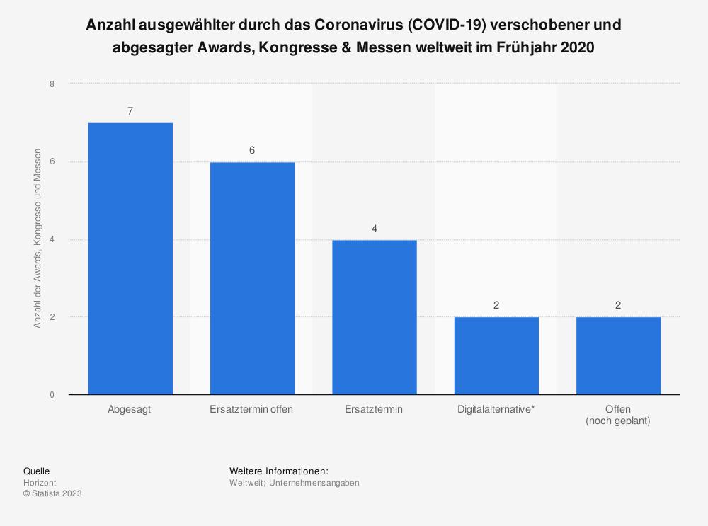 Statistik: Anzahl ausgewählter durch das Coronavirus (COVID-19) verschobener und abgesagter Awards, Kongresse & Messen weltweit im Frühjahr 2020 | Statista