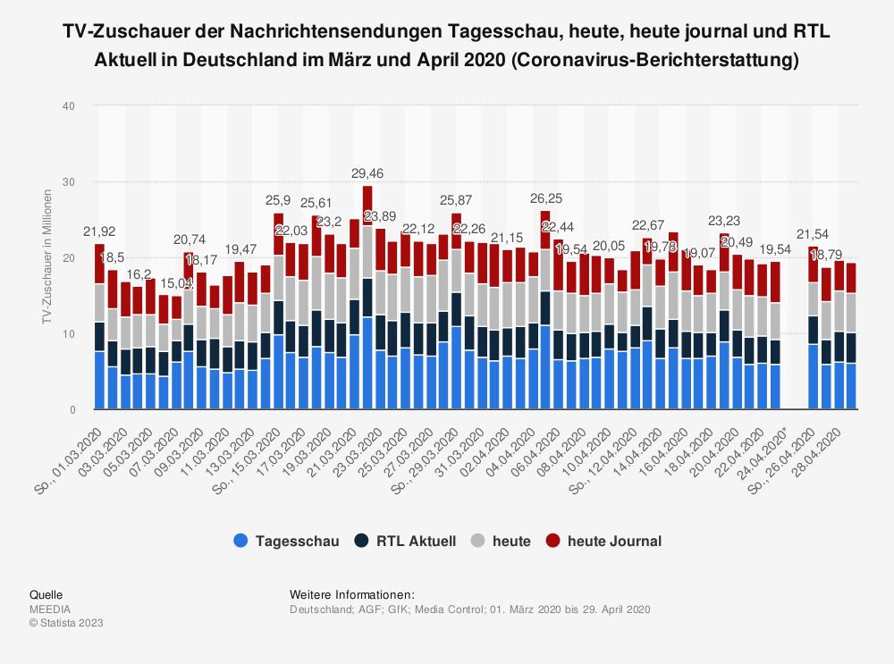 Statistik: TV-Zuschauer der Nachrichtensendungen Tagesschau, heute, heute journal und RTL Aktuell in Deutschland im März und April 2020 (Coronavirus-Berichterstattung) | Statista