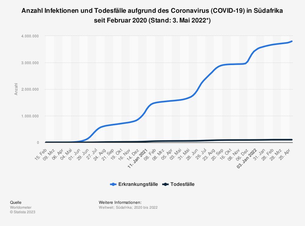 Statistik: Anzahl Infektionen und Todesfälle aufgrund des Coronavirus (COVID-19) in Südafrika seit März 2020 (Stand: 27. Oktober 2020) | Statista