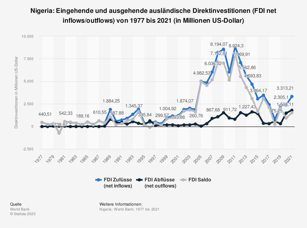 Statistik: Nigeria: Eingehende und ausgehende ausländische Direktinvestitionen (FDI net inflows/outflows) von 1977 bis 2018 (in Millionen US-Dollar) | Statista