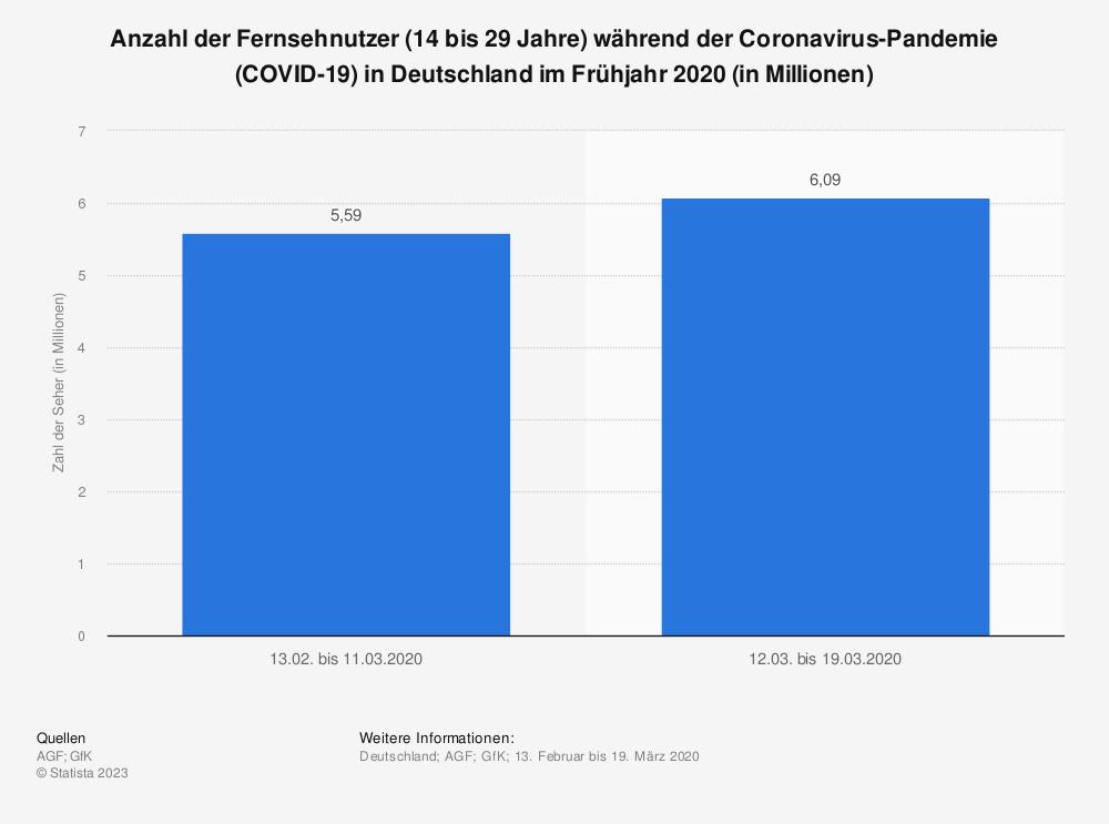 Statistik: Anzahl der Fernsehnutzer (14 bis 29 Jahre) während der Coronavirus-Pandemie (COVID-19) in Deutschland im Frühjahr 2020 (in Millionen) | Statista