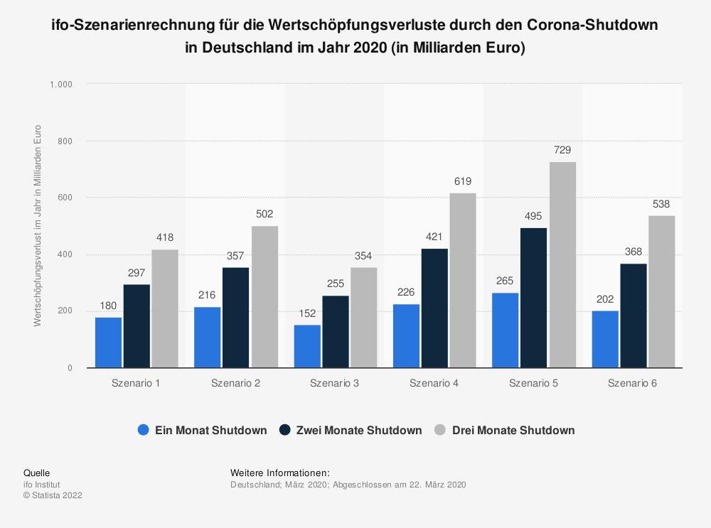 Statistik: ifo-Szenarienrechnung für die Wertschöpfungsverluste durch den Corona-Shutdown in Deutschland im Jahr 2020 (in Milliarden Euro) | Statista