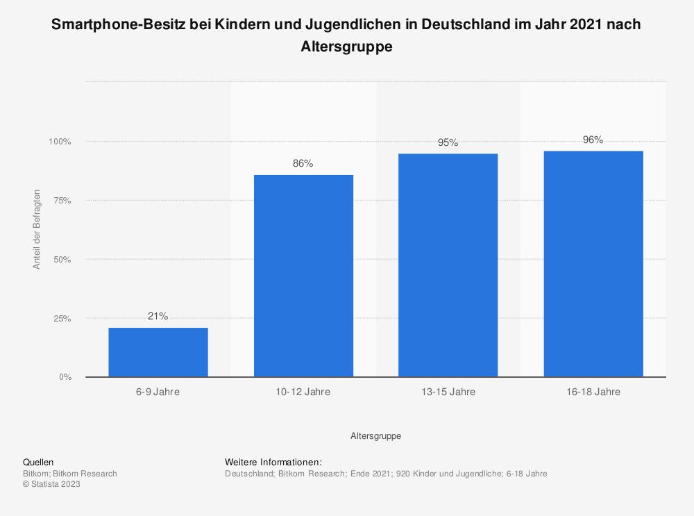 Statistik: Smartphone-Besitz bei Kindern und Jugendlichen in Deutschland im Jahr 2017 nach Altersgruppe | Statista