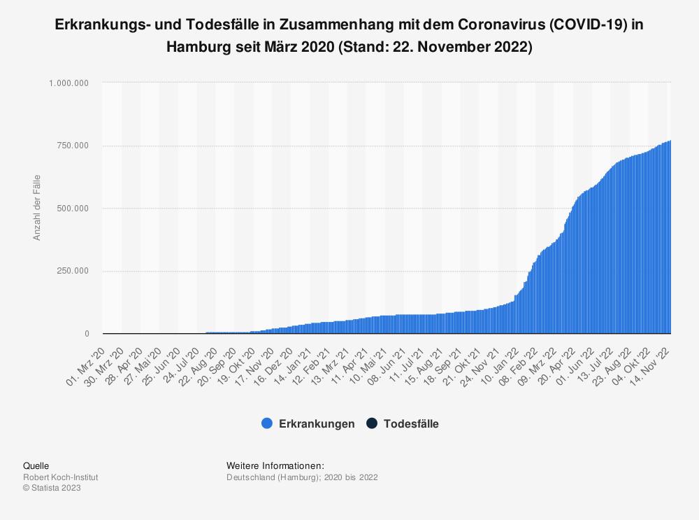 Statistik: Erkrankungs- und Todesfälle in Zusammenhang mit dem Coronavirus (COVID-19) in Hamburg seit März 2020 (Stand: 27. Oktober 2020) | Statista