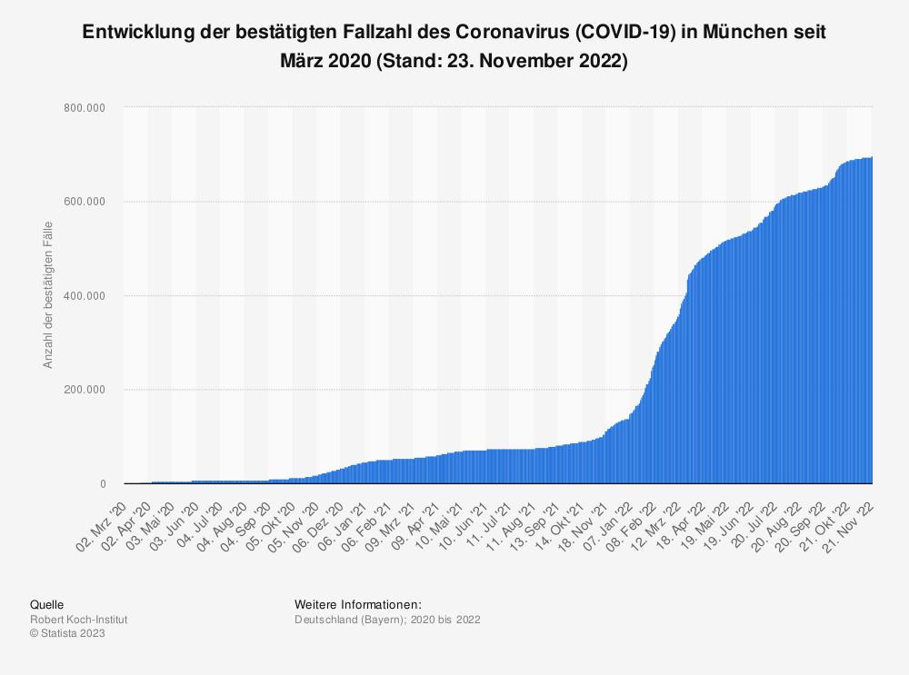 Statistik: Entwicklung der bestätigten Fallzahl des Coronavirus (COVID-19) in München seit März 2020 (Stand: 28. September 2020) | Statista