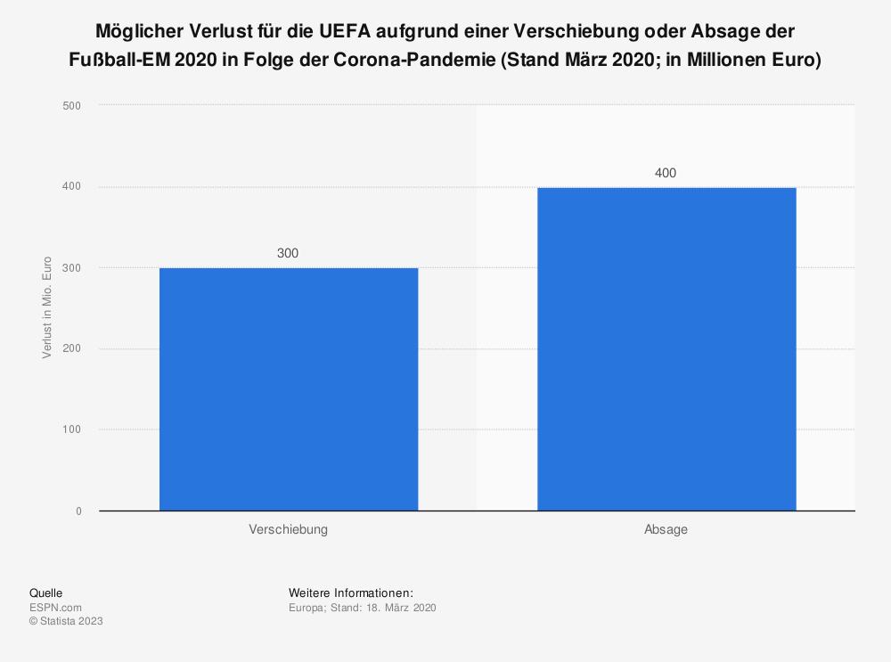 Statistik: Möglicher Verlust für die UEFA aufgrund einer Verschiebung oder Absage der Fußball-EM 2020 in Folge der Corona-Pandemie (Stand März 2020; in Millionen Euro) | Statista