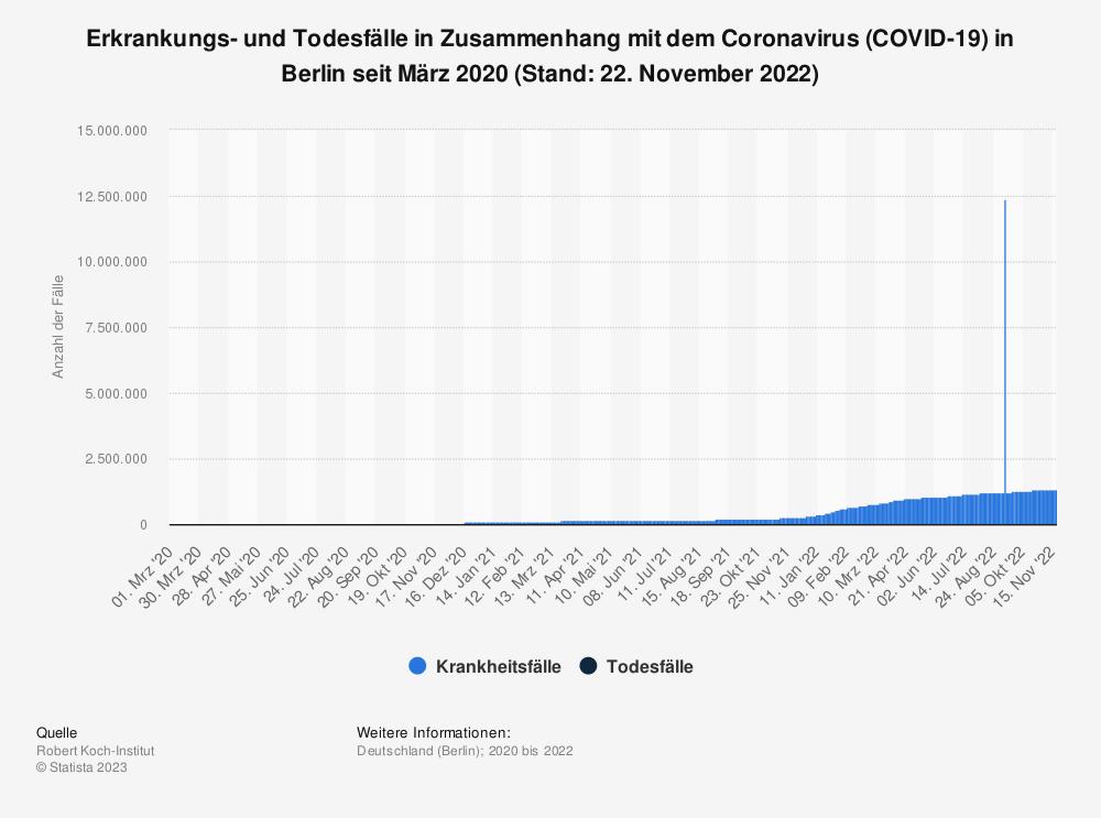 Statistik: Erkrankungs- und Todesfälle in Zusammenhang mit dem Coronavirus (COVID-19) in Berlin seit März 2020 (Stand: 21. Oktober 2020) | Statista