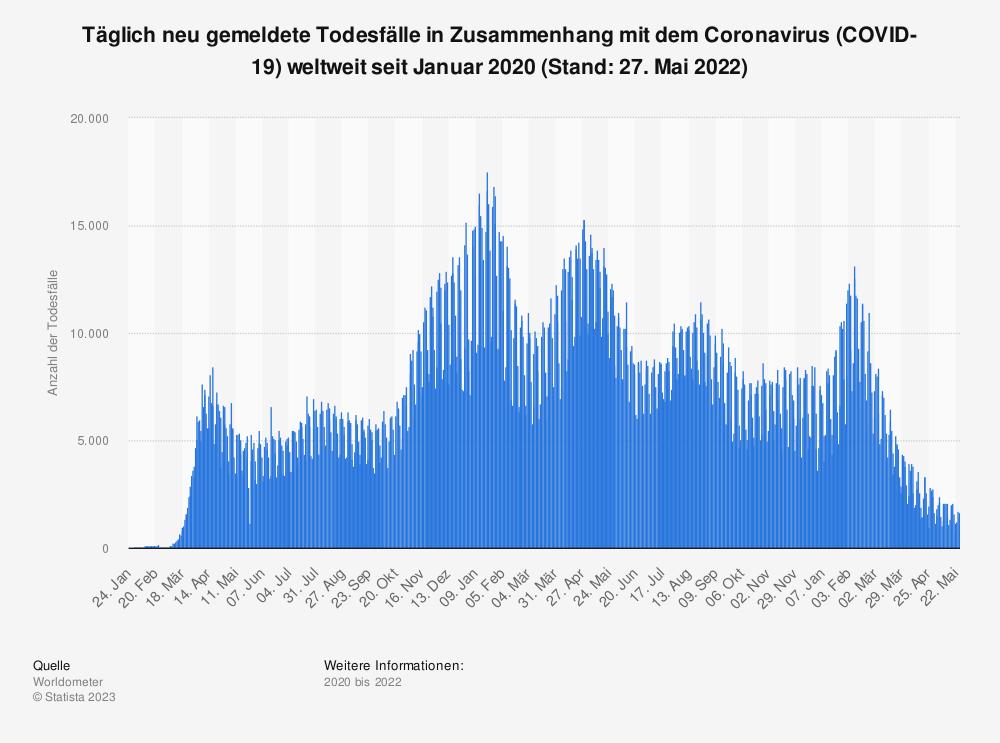 Statistik: Täglich neu gemeldete Todesfälle in Zusammenhang mit dem Coronavirus (COVID-19) weltweit seit Januar 2020 (Stand: 4. August 2021) | Statista