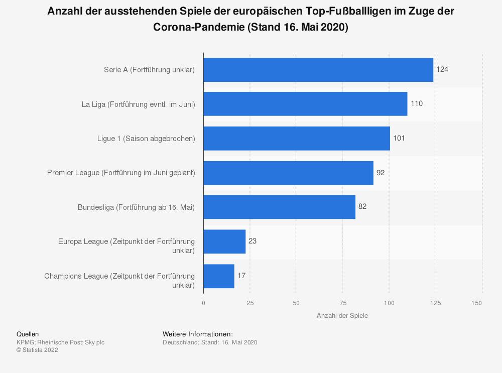 Statistik: Anzahl der ausstehenden Spiele der europäischen Top-Fußballligen im Zuge der Corona-Pandemie (Stand 16. Mai 2020) | Statista