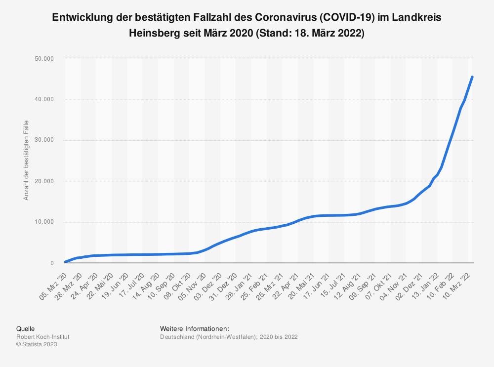 Statistik: Entwicklung der bestätigten Fallzahl des Coronavirus (COVID-19) im Landkreis Heinsberg seit März 2020 (Stand: 28. Mai 2020) | Statista