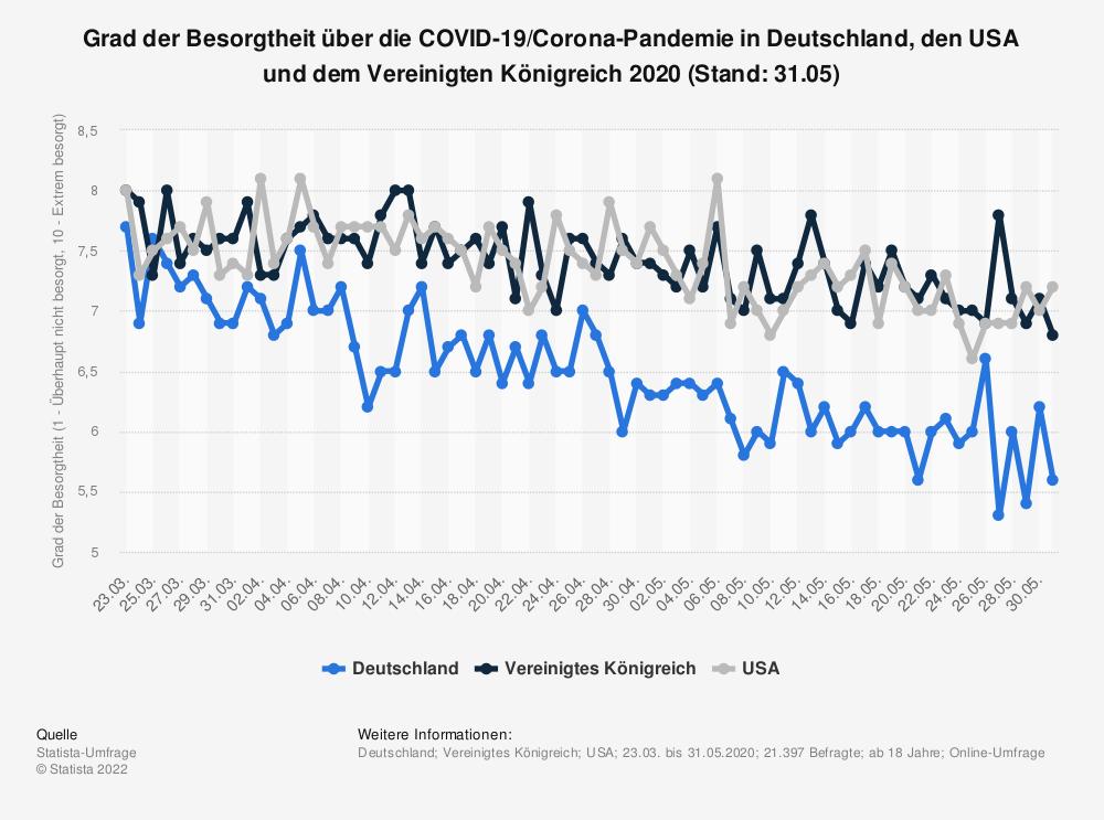 Statistik: Grad der Besorgtheit über die COVID-19/Corona-Pandemie in Deutschland, den USA und dem Vereinigten Königreich 2020 (Stand: 31.05) | Statista